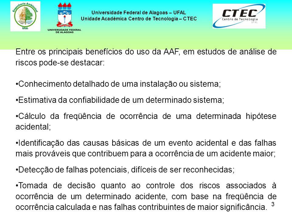 3 Universidade Federal de Alagoas – UFAL Unidade Acadêmica Centro de Tecnologia – CTEC Entre os principais benefícios do uso da AAF, em estudos de aná