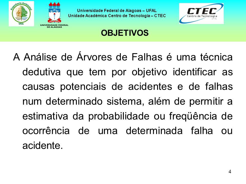 4 Universidade Federal de Alagoas – UFAL Unidade Acadêmica Centro de Tecnologia – CTEC A Análise de Árvores de Falhas é uma técnica dedutiva que tem p