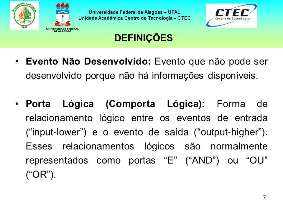 7 Universidade Federal de Alagoas – UFAL Unidade Acadêmica Centro de Tecnologia – CTEC Evento Não Desenvolvido: Evento que não pode ser desenvolvido p