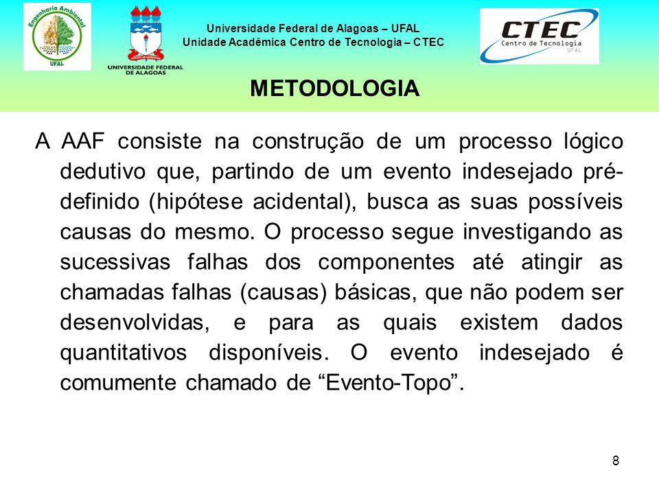 8 Universidade Federal de Alagoas – UFAL Unidade Acadêmica Centro de Tecnologia – CTEC A AAF consiste na construção de um processo lógico dedutivo que