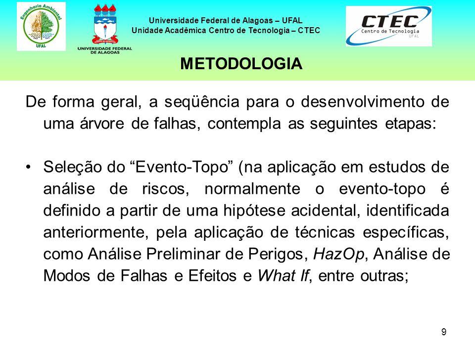 9 Universidade Federal de Alagoas – UFAL Unidade Acadêmica Centro de Tecnologia – CTEC De forma geral, a seqüência para o desenvolvimento de uma árvor