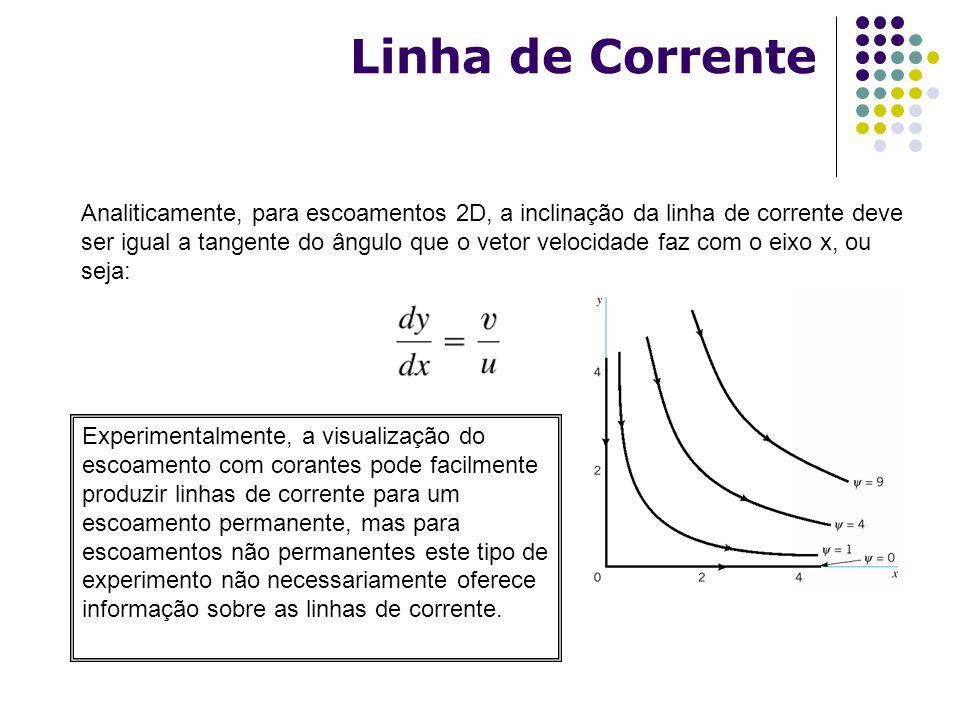 Analiticamente, para escoamentos 2D, a inclinação da linha de corrente deve ser igual a tangente do ângulo que o vetor velocidade faz com o eixo x, ou