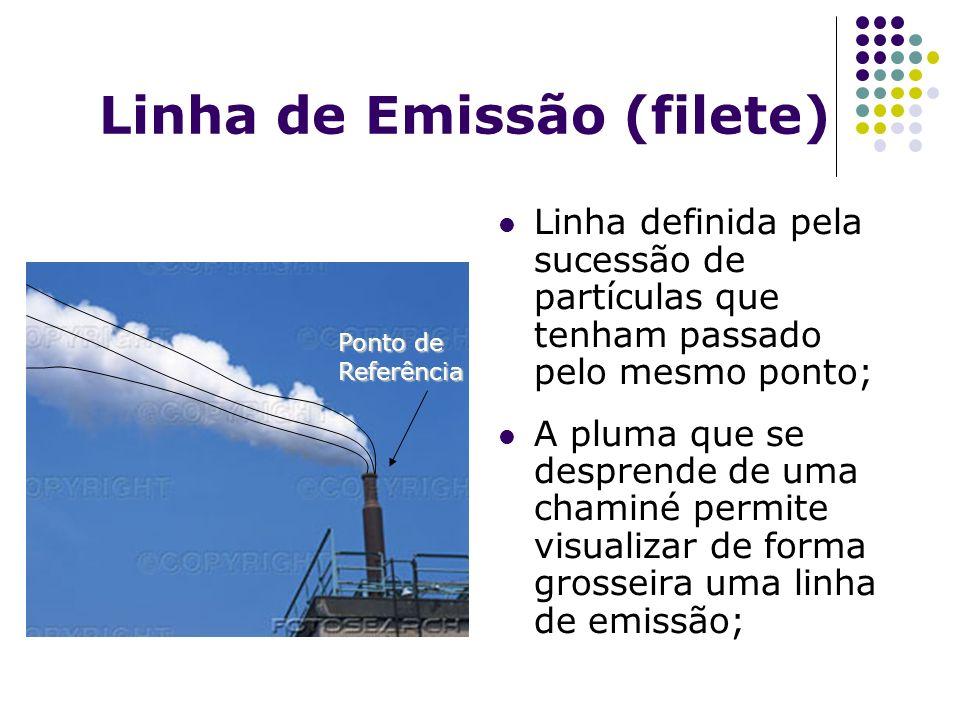 Linha de Emissão (filete) Linha definida pela sucessão de partículas que tenham passado pelo mesmo ponto; A pluma que se desprende de uma chaminé perm