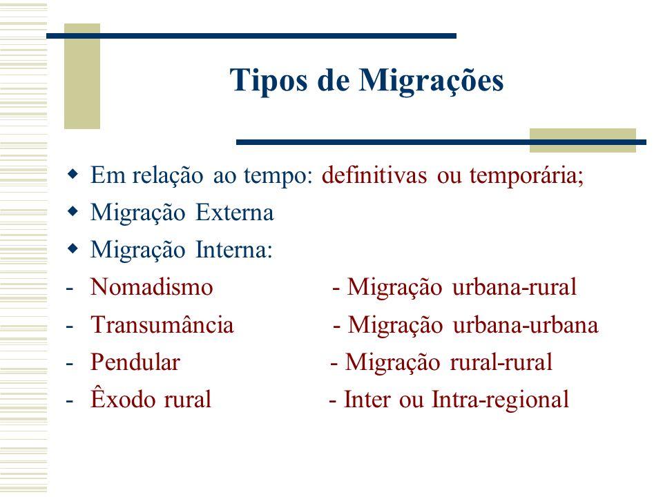 Tipos de Migrações Em relação ao tempo: definitivas ou temporária; Migração Externa Migração Interna: -Nomadismo - Migração urbana-rural -Transumância - Migração urbana-urbana -Pendular - Migração rural-rural -Êxodo rural - Inter ou Intra-regional