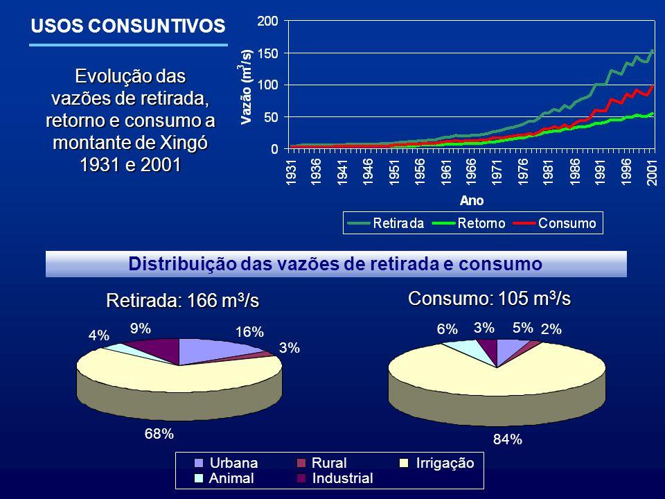 USOS CONSUNTIVOS Evolução das vazões de retirada, retorno e consumo a montante de Xingó 1931 e 2001 Retirada: 166 m 3 /s Consumo: 105 m 3 /s 16% 3% 68