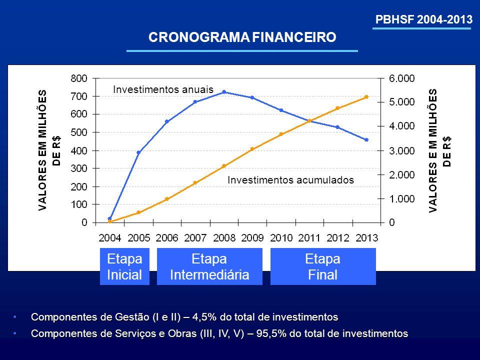 PBHSF 2004-2013 CRONOGRAMA FINANCEIRO Investimentos anuais Investimentos acumulados Etapa Inicial Etapa Intermediária Etapa Final Componentes de Gestã