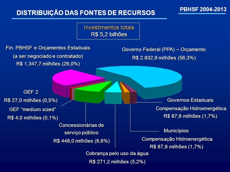 PBHSF 2004-2013 DISTRIBUIÇÃO DAS FONTES DE RECURSOS Governo Federal (PPA) – Orçamento R$ 2.932,9 milhões (56,3%) Governos Estaduais Compensação Hidroe