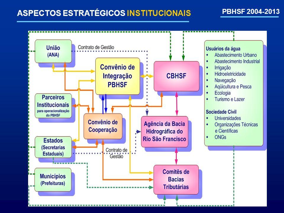 PBHSF 2004-2013 ASPECTOS ESTRATÉGICOS INSTITUCIONAIS