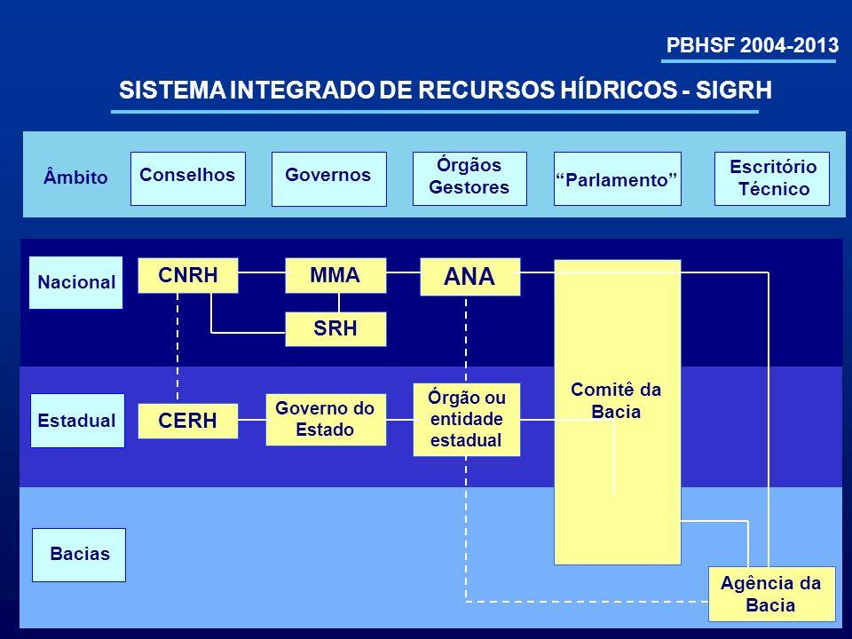 PBHSF 2004-2013 INTERFACES DO PLANO SEGUNDO A LEI 9.433/97