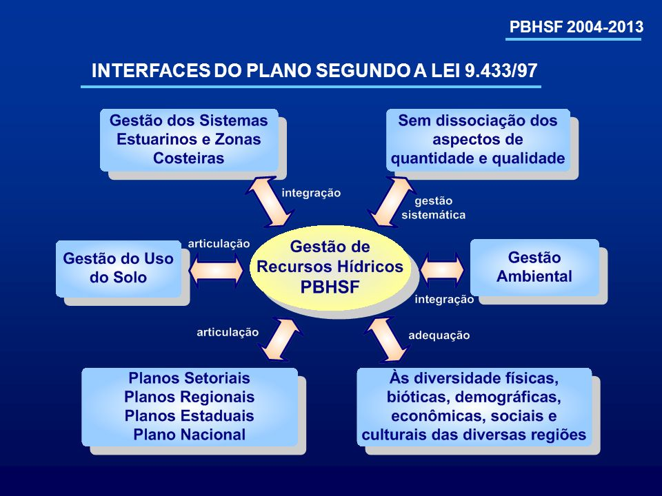 PBHSF 2004-2013 INTERFACES DO PLANO SEGUNDO A LEI 9.433/97