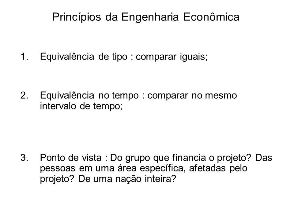 Princípios da Engenharia Econômica 1.Equivalência de tipo : comparar iguais; 2.Equivalência no tempo : comparar no mesmo intervalo de tempo; 3.Ponto de vista : Do grupo que financia o projeto.