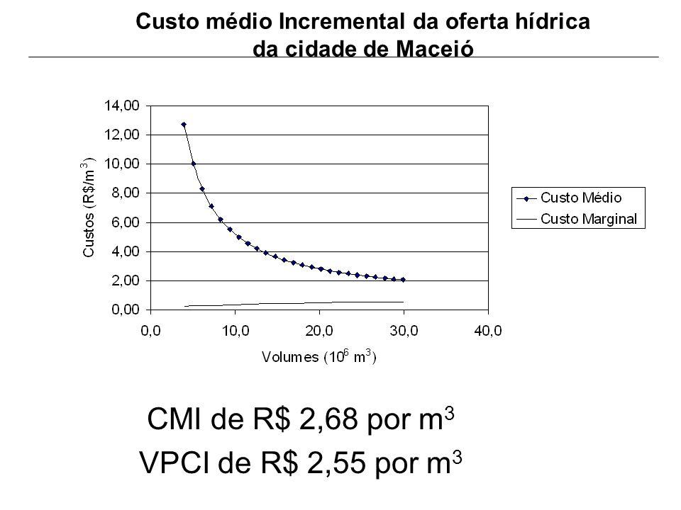 Custo médio Incremental da oferta hídrica da cidade de Maceió CMI de R$ 2,68 por m 3 VPCI de R$ 2,55 por m 3