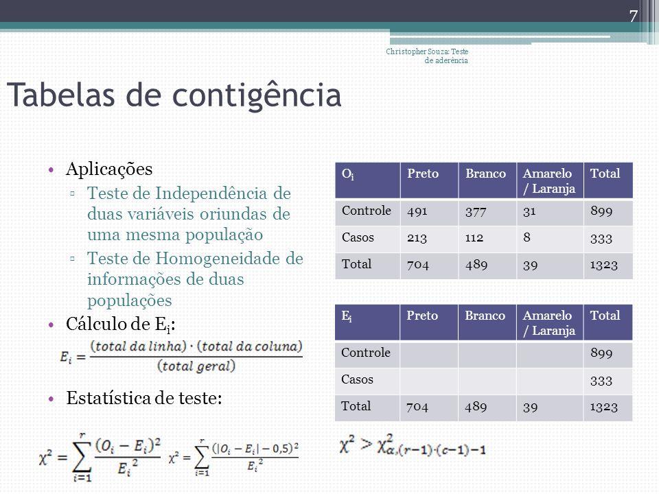 Teste de Kolmogorov-Smirnov Requisito: Dados contínuos Parâmetros da fap definidos sem usar informação da amostra Procedimento: Ordenar os dados de forma crescente Estimar freqüências empíricas a partir de Onde m é a posição na série ordenada Estatística de teste: Christopher Souza: Teste de aderência 8 Valor crítico: Para n<40, obtenha da tabela 7.5 do Naghettini e Pinto (pg 277) Para n>40 Se =0,05 Se =0,01