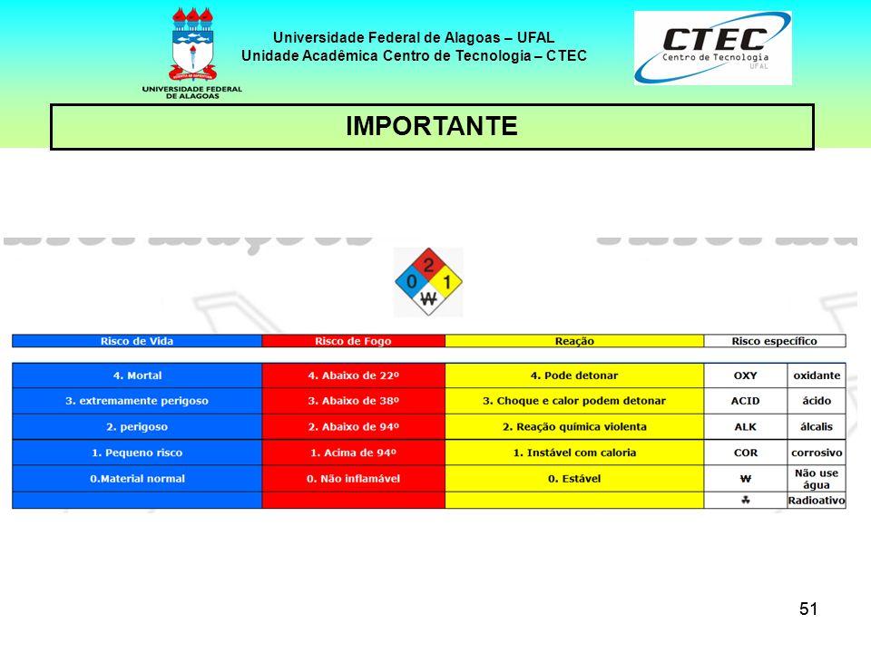 51 IMPORTANTE Universidade Federal de Alagoas – UFAL Unidade Acadêmica Centro de Tecnologia – CTEC
