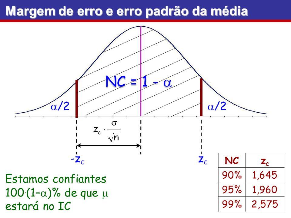 NC = 1 - /2 Estamos confiantes 100. (1– )% de que estará no IC Margem de erro e erro padrão da média -z c zczc NCzczc 90%1,645 95%1,960 99%2,575