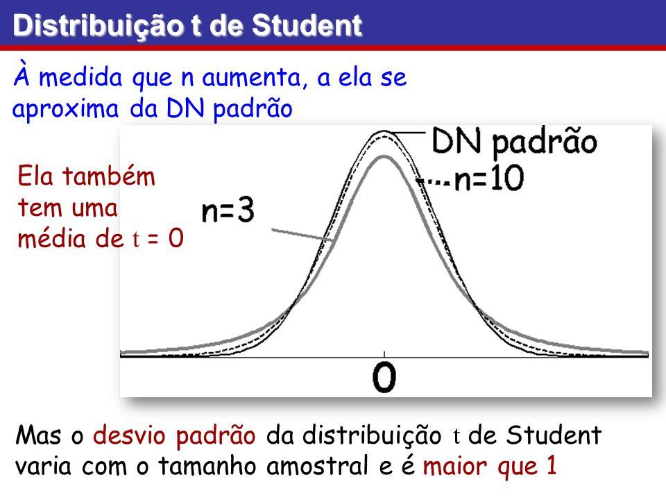 Mas o desvio padrão da distribuição t de Student varia com o tamanho amostral e é maior que 1 À medida que n aumenta, a ela se aproxima da DN padrão D