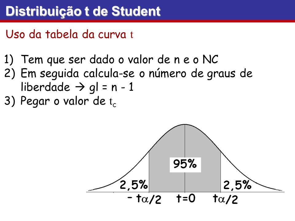 Uso da tabela da curva t 1)Tem que ser dado o valor de n e o NC 2)Em seguida calcula-se o número de graus de liberdade gl = n - 1 3)Pegar o valor de t