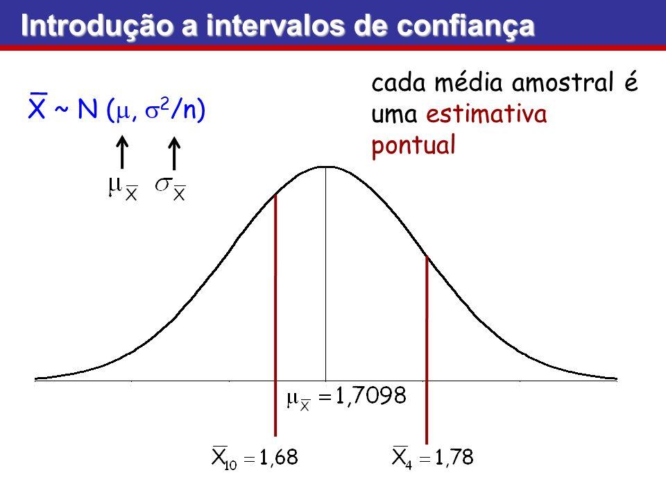 Vamos falar agora de outra abordagem estimativa intervalar ou intervalo de confiança (IC) Valor da população = Valor da amostra + Faixa Parâmetro Estimativa pontual IC Margem de erro Introdução a intervalos de confiança Introdução a intervalos de confiança