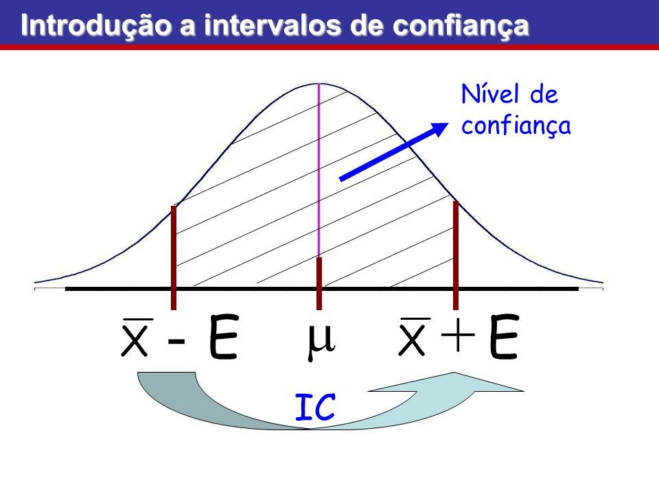 Interpretação do IC Introdução a intervalos de confiança Introdução a intervalos de confiança Se um n o infinito de amostras aleatórias for coletado e um IC de 95% (ou 90% ou 80%...) para for calculado a partir de cada amostra, então 95% (ou 90% ou 80%...) desses intervalos conterão o valor verdadeiro de (nosso caso ) Na prática, tomamos uma amostra de tamanho conveniente e dizemos há 95% de chance de que o IC de nossa amostra conter ( em nosso caso)