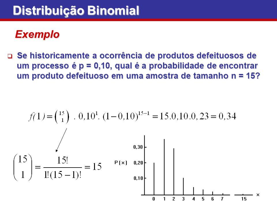 Distribuição Binomial Exemplo Se historicamente a ocorrência de produtos defeituosos de Se historicamente a ocorrência de produtos defeituosos de um p