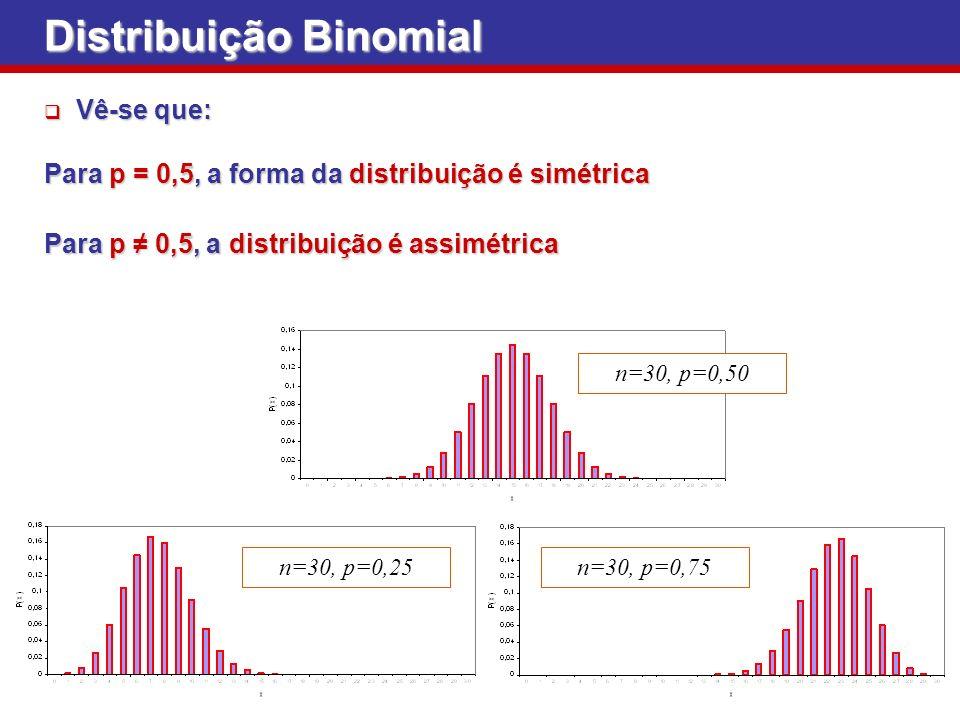 Distribuição Binomial Vê-se que: Vê-se que: Para p = 0,5, a forma da distribuição é simétrica Para p 0,5, a distribuição é assimétrica n=30, p=0,50 n=