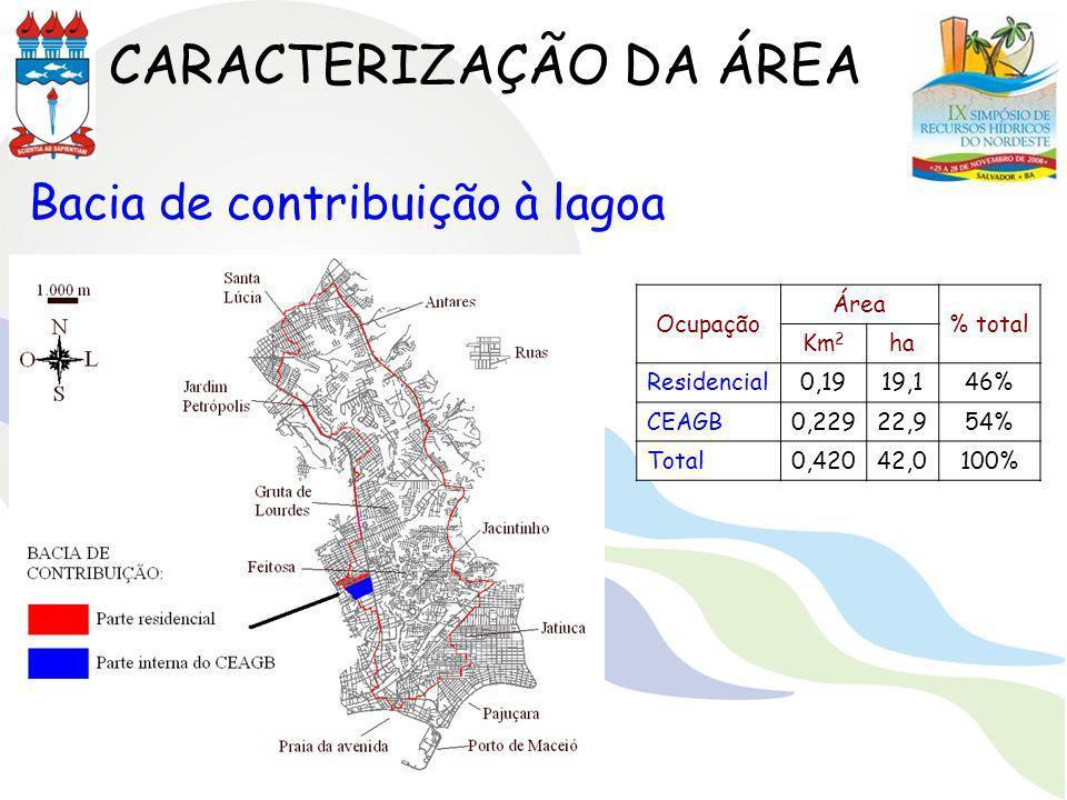 CARACTERIZAÇÃO DA ÁREA Ocupação Área % total Km 2 ha Residencial0,1919,146% CEAGB0,22922,954% Total0,42042,0100% Bacia de contribuição à lagoa