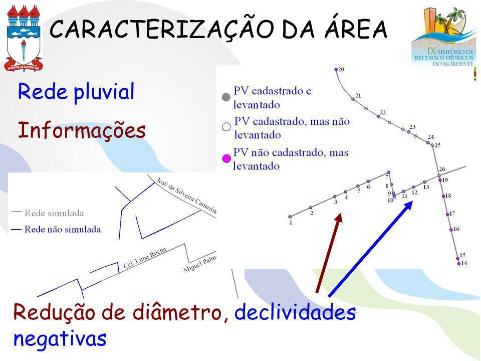 CARACTERIZAÇÃO DA ÁREA Redução de diâmetro, declividades negativas Rede pluvial Informações