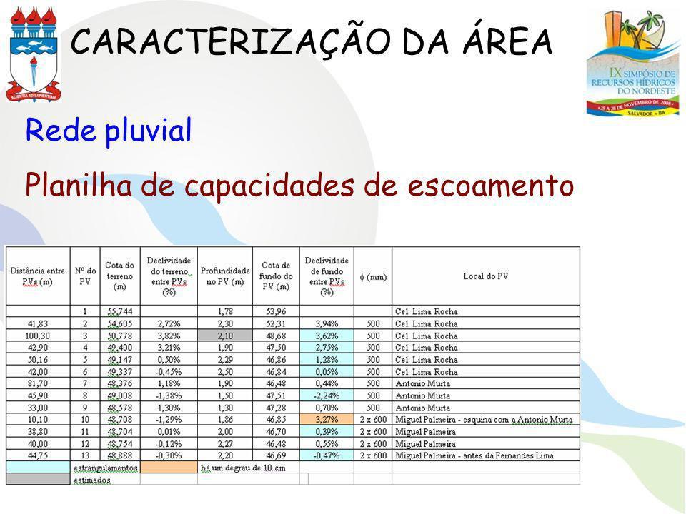 CARACTERIZAÇÃO DA ÁREA Rede pluvial Planilha de capacidades de escoamento