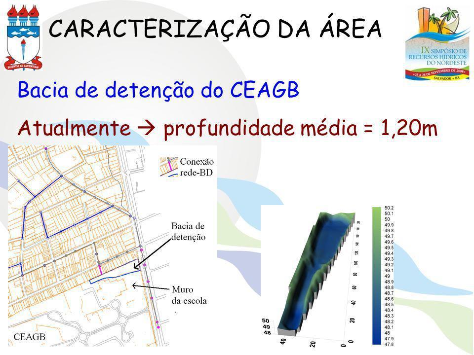 CARACTERIZAÇÃO DA ÁREA Bacia de detenção do CEAGB Atualmente profundidade média = 1,20m
