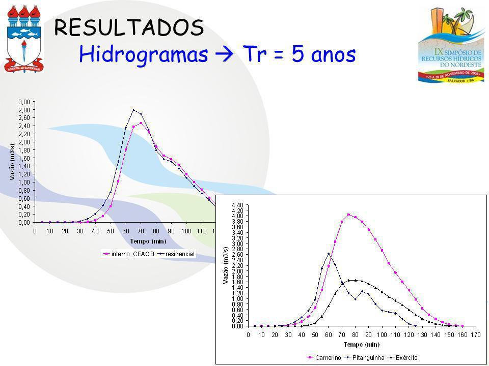RESULTADOS Hidrogramas Tr = 5 anos