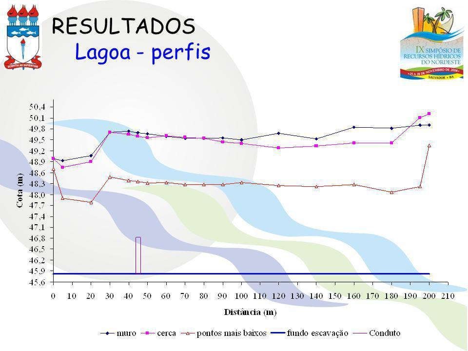 RESULTADOS Lagoa - perfis