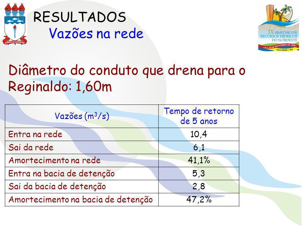 Vazões (m 3 /s) Tempo de retorno de 5 anos Entra na rede10,4 Sai da rede6,1 Amortecimento na rede41,1% Entra na bacia de detenção5,3 Sai da bacia de d