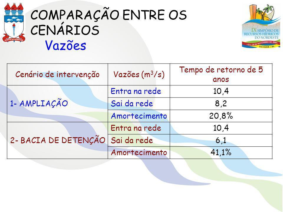 Cenário de intervençãoVazões (m 3 /s) Tempo de retorno de 5 anos 1- AMPLIAÇÃO Entra na rede10,4 Sai da rede8,2 Amortecimento20,8% 2- BACIA DE DETENÇÃO