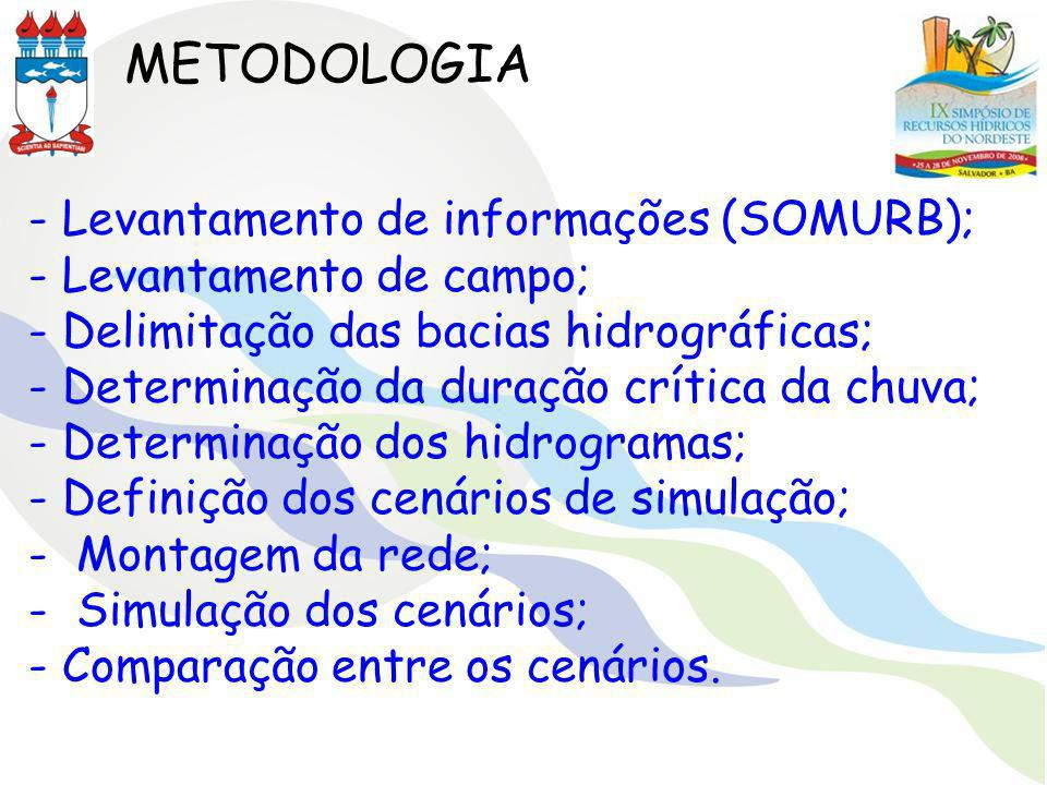 METODOLOGIA - Levantamento de informações (SOMURB); - Levantamento de campo; - Delimitação das bacias hidrográficas; - Determinação da duração crítica