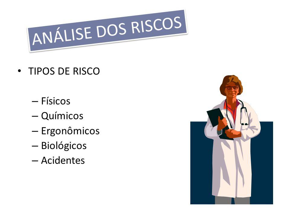 TIPOS DE RISCO – Físicos – Químicos – Ergonômicos – Biológicos – Acidentes ANÁLISE DOS RISCOS
