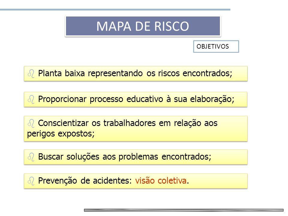 Mapa de risco Planta baixa representando os riscos encontrados; Proporcionar processo educativo à sua elaboração; Conscientizar os trabalhadores em re