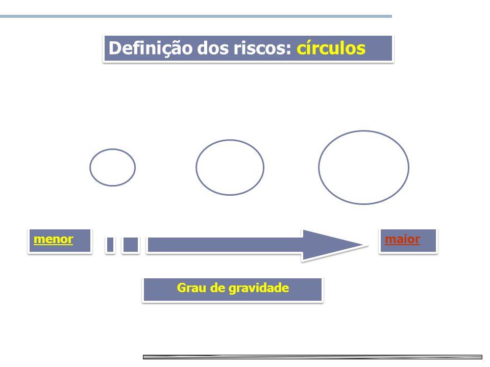 Mapa de risco Definição dos riscos: círculos Grau de gravidade maior menor