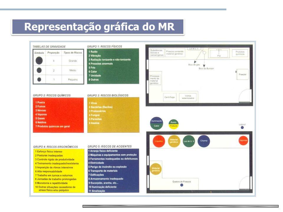 Mapa de risco Representação gráfica do MR