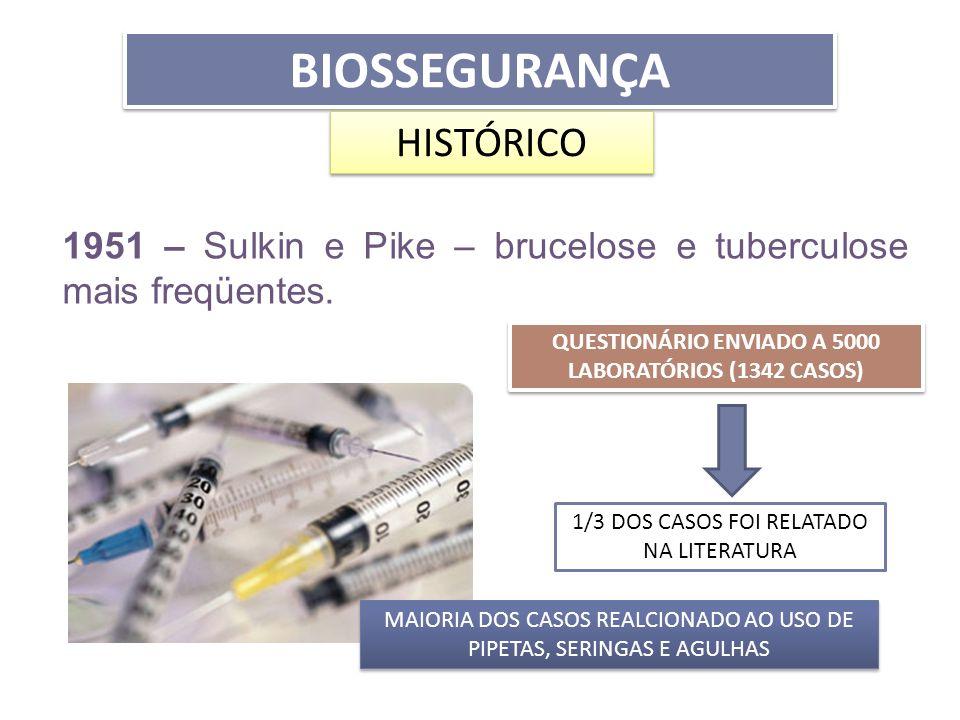 BIOSSEGURANÇA HISTÓRICO 1951 – Sulkin e Pike – brucelose e tuberculose mais freqüentes. QUESTIONÁRIO ENVIADO A 5000 LABORATÓRIOS (1342 CASOS) MAIORIA