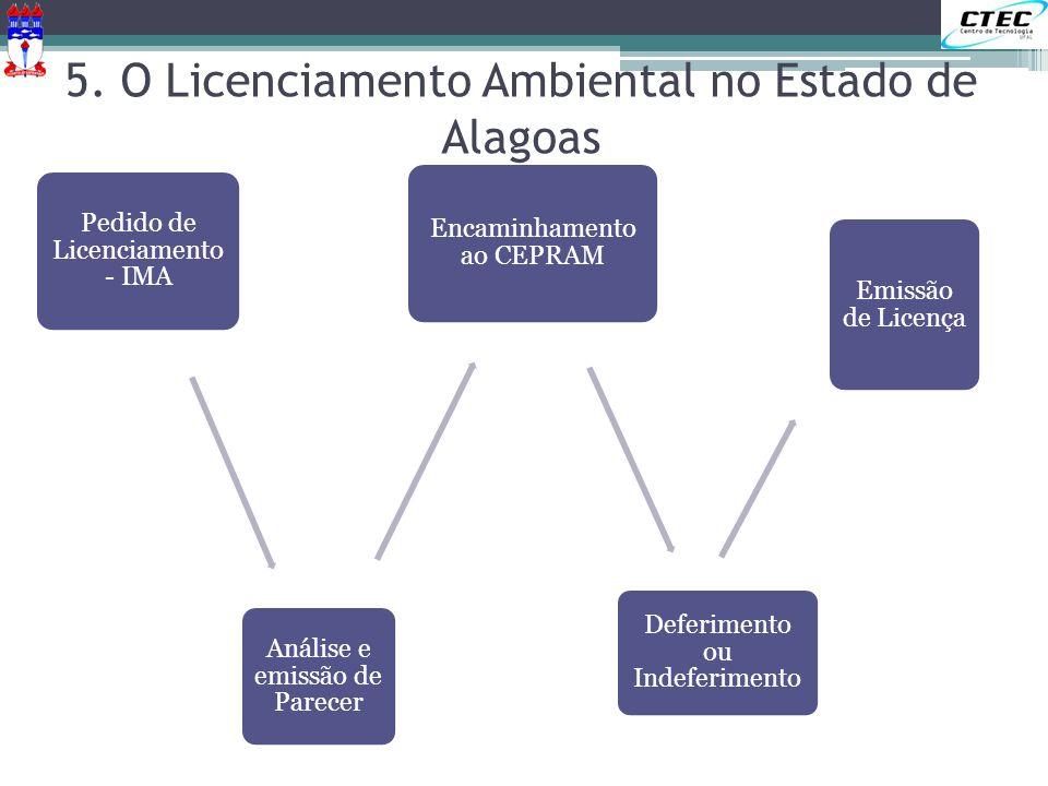 Pedido de Licenciamento - IMA Análise e emissão de Parecer Encaminhamento ao CEPRAM Deferimento ou Indeferimento Emissão de Licença 5. O Licenciamento