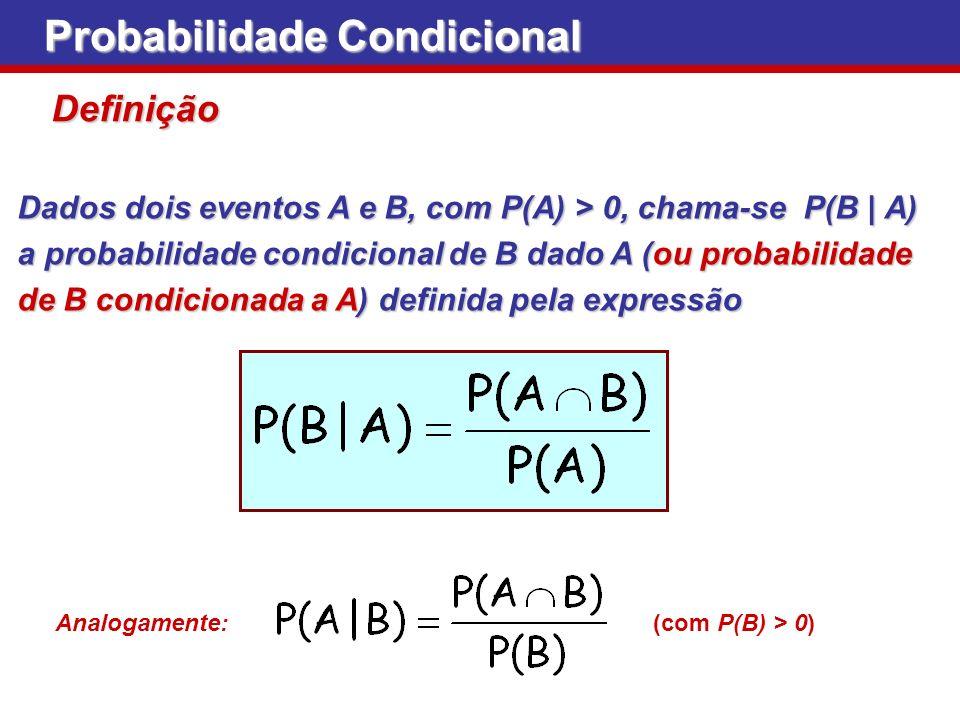 Probabilidade Condicional Dados dois eventos A e B, com P(A) > 0, chama-se P(B | A) a probabilidade condicional de B dado A (ou probabilidade de B con