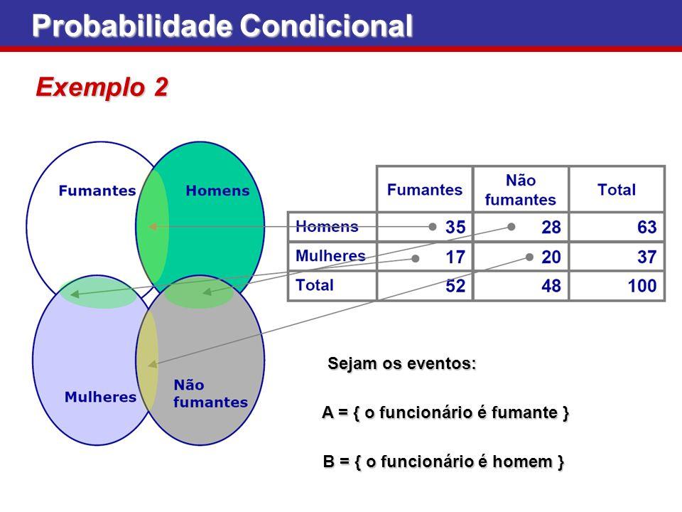 Probabilidade Condicional Exemplo 2 Sejam os eventos: Sejam os eventos: A = { o funcionário é fumante } A = { o funcionário é fumante } B = { o funcio