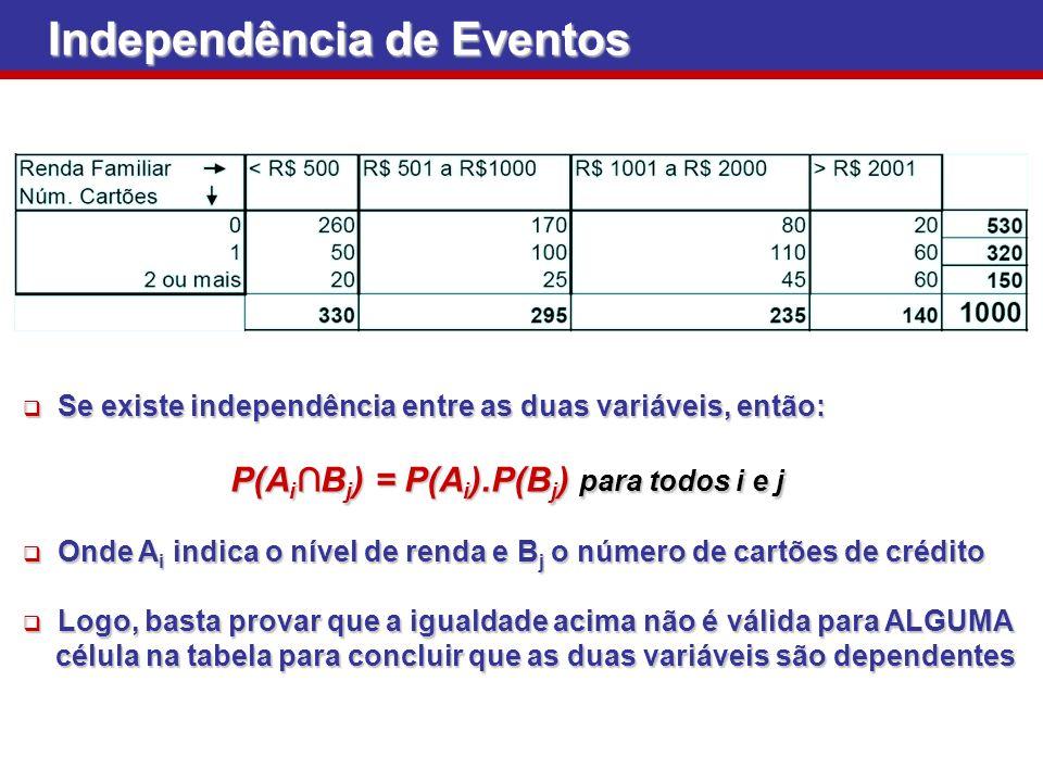 Se existe independência entre as duas variáveis, então: Se existe independência entre as duas variáveis, então: P(A i B j ) = P(A i ).P(B j ) para tod