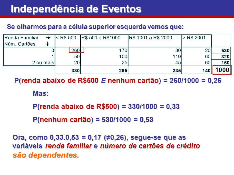 Se olharmos para a célula superior esquerda vemos que: Independência de Eventos P(renda abaixo de R$500 E nenhum cartão) = 260/1000 = 0,26 Mas: P(rend