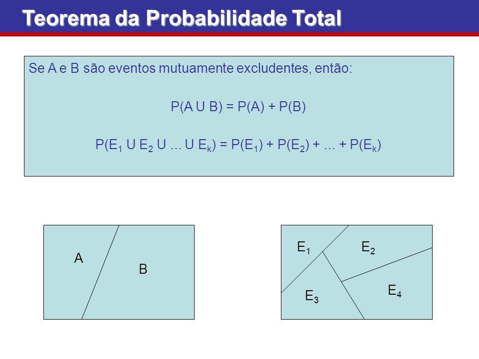 Teorema da Probabilidade Total Se A e B são eventos mutuamente excludentes, então: P(A U B) = P(A) + P(B) P(E 1 U E 2 U... U E k ) = P(E 1 ) + P(E 2 )