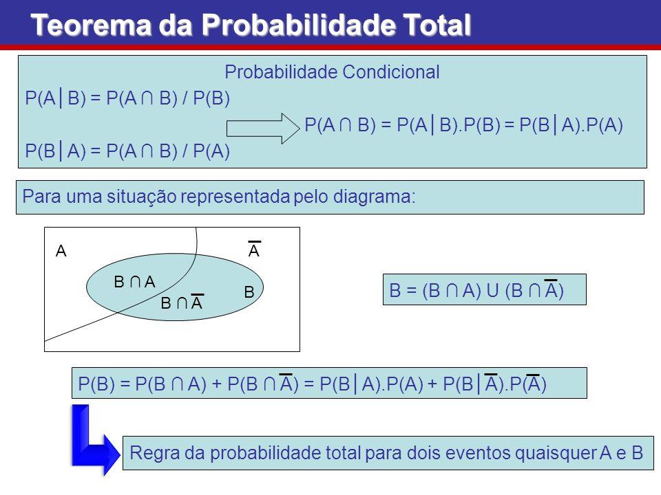 Probabilidade Condicional P(AB) = P(A B) / P(B) P(A B) = P(AB).P(B) = P(BA).P(A) P(BA) = P(A B) / P(A) Teorema da Probabilidade Total Para uma situaçã