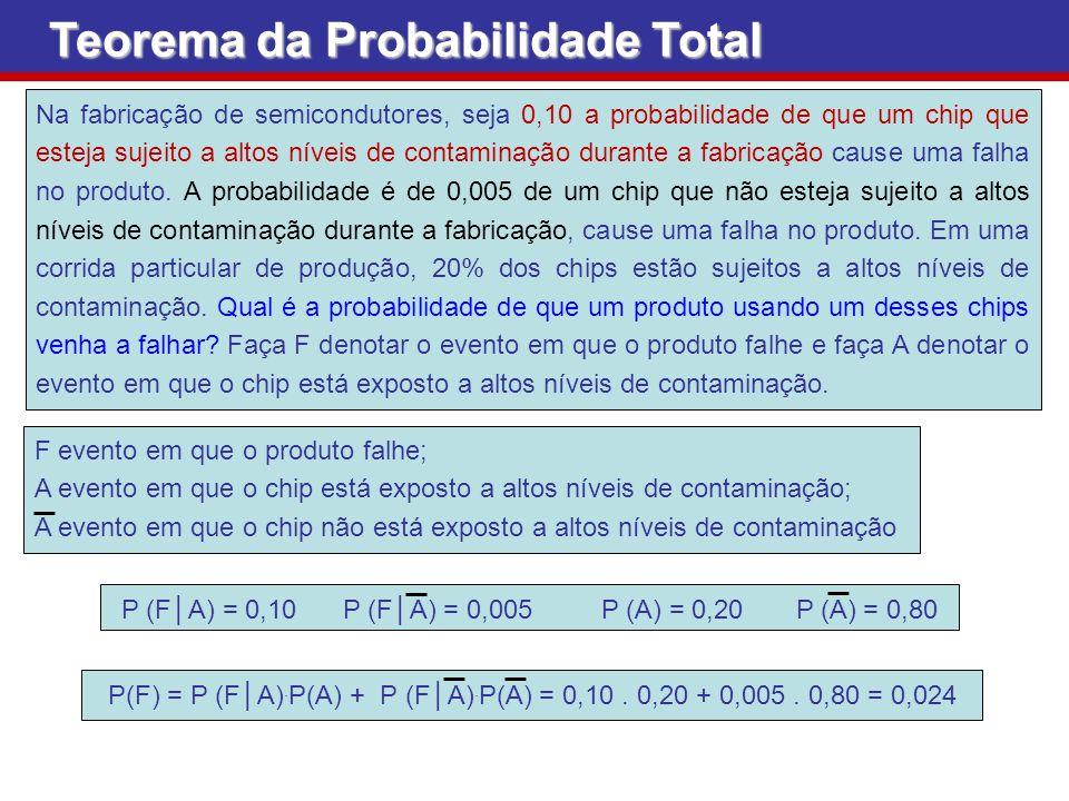 Teorema da Probabilidade Total Na fabricação de semicondutores, seja 0,10 a probabilidade de que um chip que esteja sujeito a altos níveis de contamin