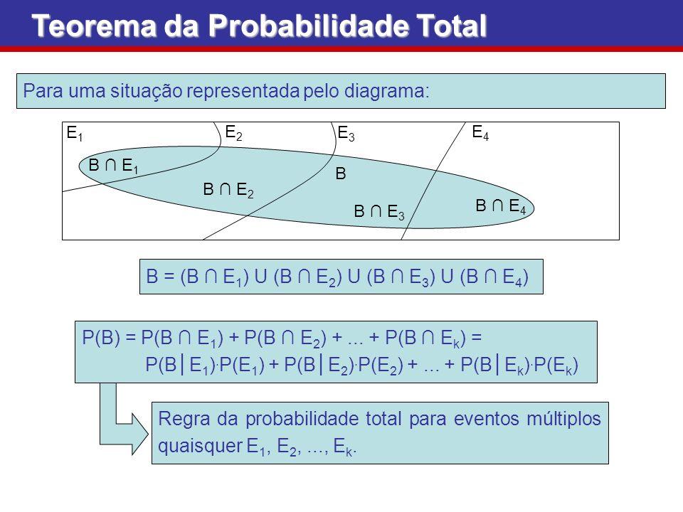 Teorema da Probabilidade Total Para uma situação representada pelo diagrama: B = (B E 1 ) U (B E 2 ) U (B E 3 ) U (B E 4 ) E2E2 E1E1 E3E3 E4E4 B E 2 B