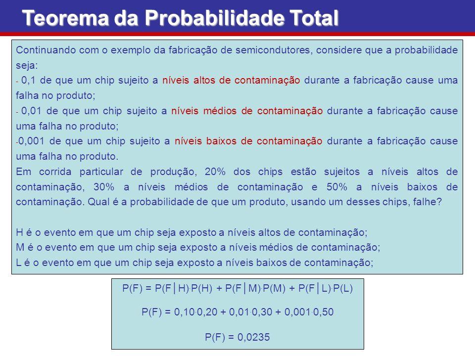 Teorema da Probabilidade Total Continuando com o exemplo da fabricação de semicondutores, considere que a probabilidade seja: - 0,1 de que um chip suj