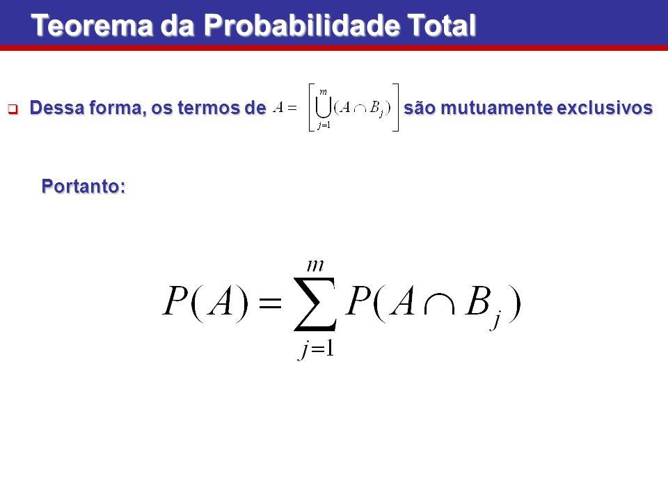 Teorema da Probabilidade Total Dessa forma, os termos de são mutuamente exclusivos Dessa forma, os termos de são mutuamente exclusivos Portanto: